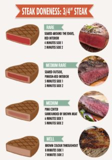 Bison Steak Doneness Chart:Easy Instructions